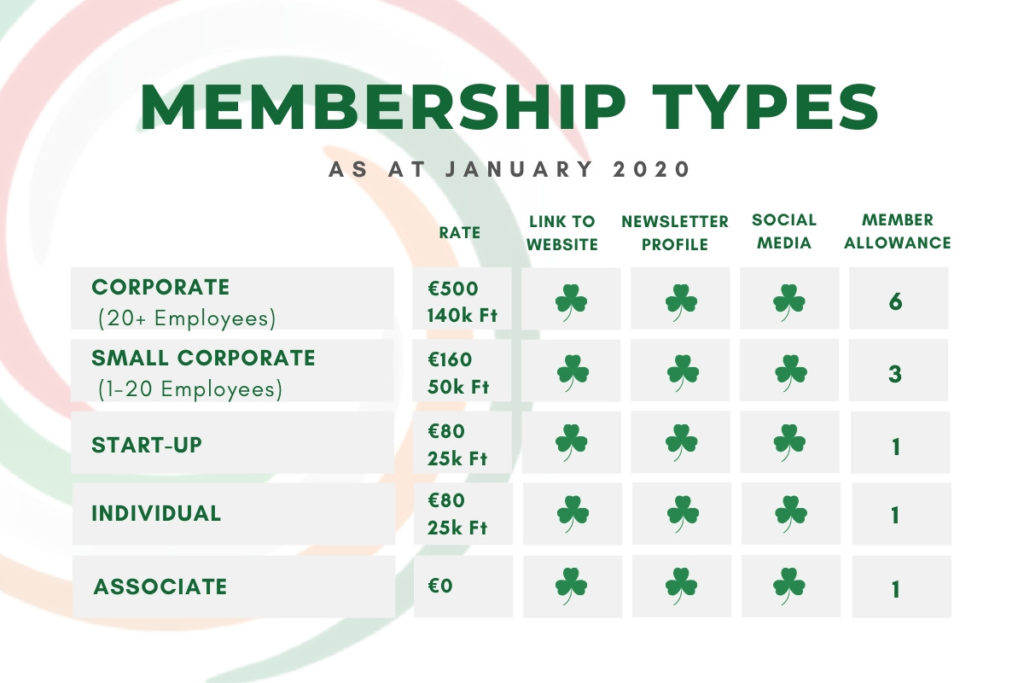 Membershiptypes